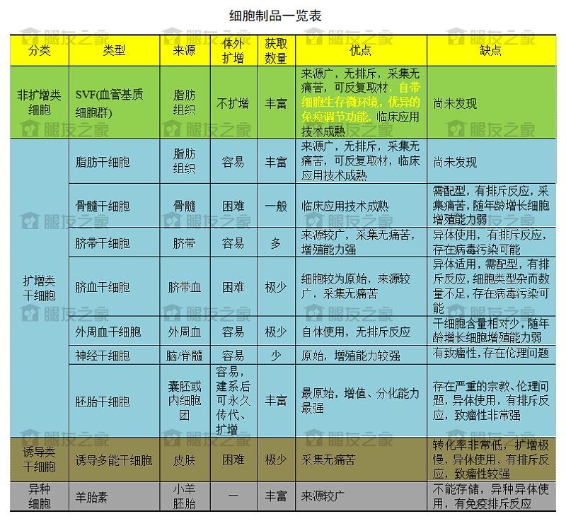 细胞制品分类